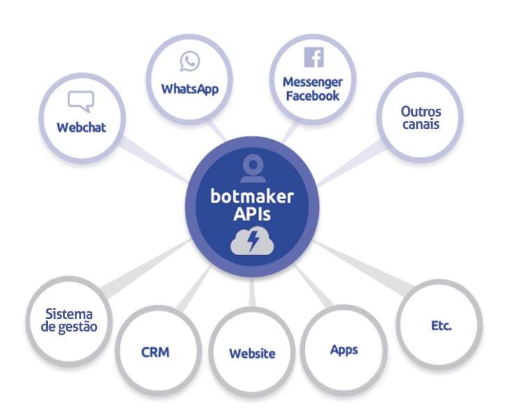 botmaker